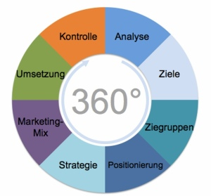 Immobilien_Marketing